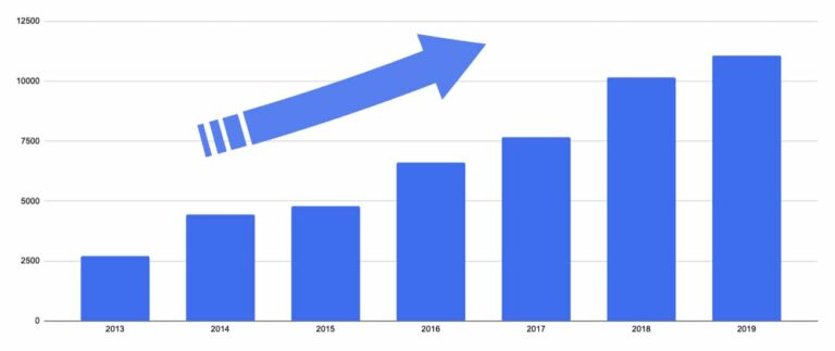 Chart to illustrate ADA Website Lawsuits on the rise